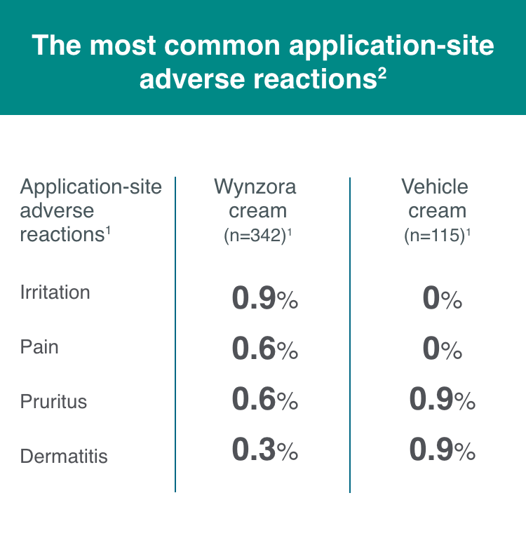 Chart showing the most common application-site adverse reactions.